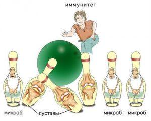 Какви кръвни изследвания се правят при ревматоиден артрит