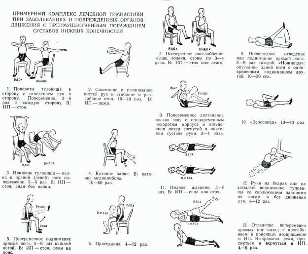 LFK с артроза на колянната става - Болки в ставите
